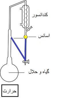 انواع مختلف روش های عصاره گیری گیاهان دارویی